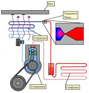 how car air conditioner works. how does air conditioning systems work? how car air conditioner works